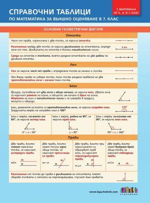 Справочни таблици по математика за външно оценяване в 7. клас (с материала от 5., 6. и 7. клас)